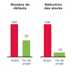 lean-backoffice-resultats-qualite-leadtime-operae-partners
