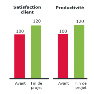 lean-backoffice-resultats-satisfaction-productivite-operae-partners